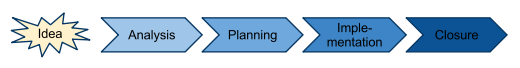 Projektphasen