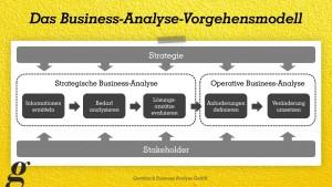 Das Business-Analyse-Vorgehensmodell