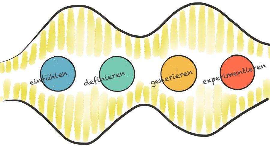 Design Thinking 4 Phasen