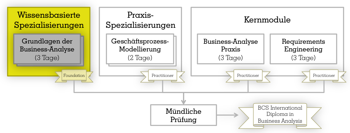 Training: Foundation in Business Analysis - Gerstbach Business Analyse
