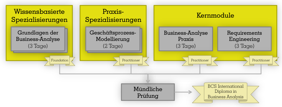 Zertifizierung zum Business Analyst - Gerstbach Business Analyse