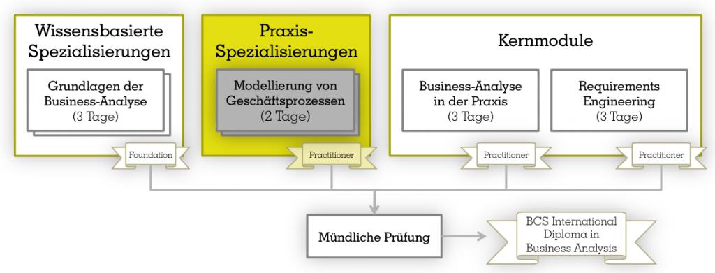 bcs-modellierung-von-geschaeftsprozessen