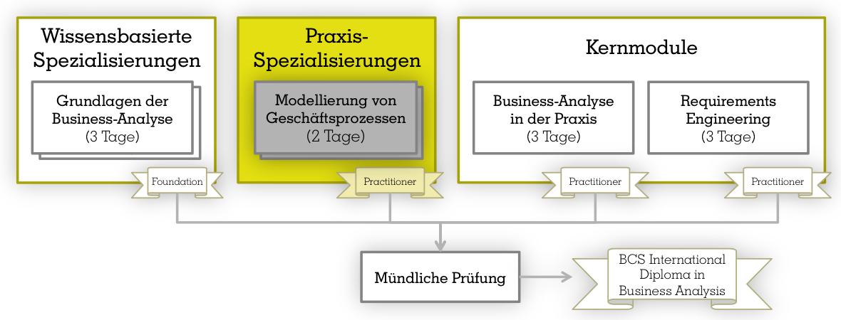 Training: Modellierung von Geschäftsprozessen - Gerstbach Business ...