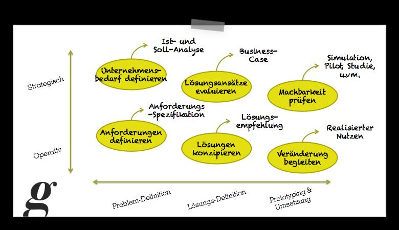 Einsatzgebiete der Business-Analyse