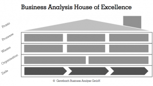 Business-Analyse Haus (leer)